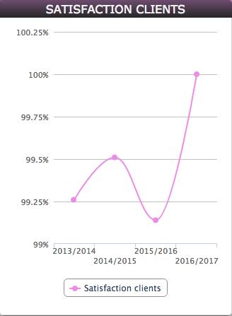 graphique taux satisfaction client desjoyaux poitiers 86